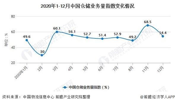 2020年1-12月中国仓储业务量指数变化情况