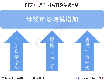 图表1:多重因素刺激母婴市场