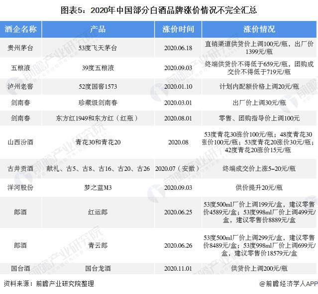 图表5:2020年中国部分白酒品牌涨价情况不完全汇总