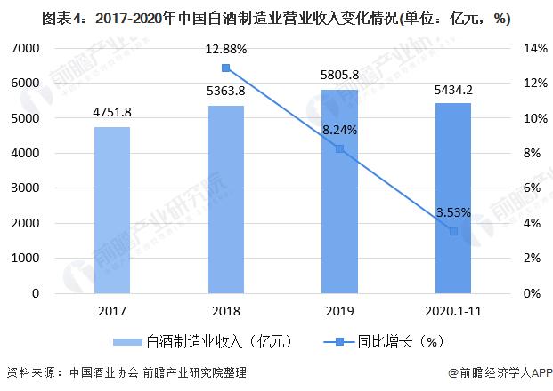 图表4:2017-2020年中国白酒制造业营业收入变化情况(单位:亿元,%)