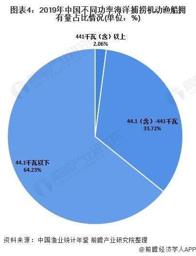 图表4:2019年中国不同功率海洋捕捞机动渔船拥有量占比情况(单位:%)