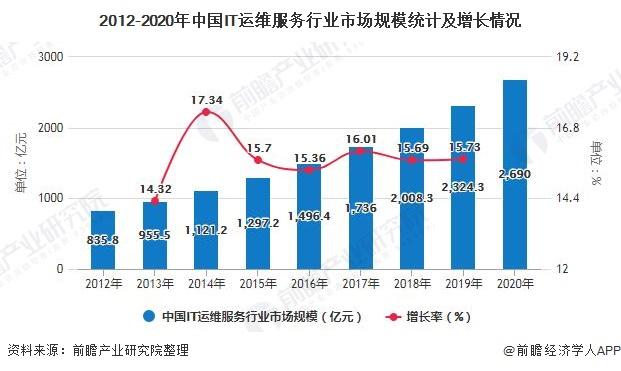 2012-2020年中国IT运维服务行业市场规模统计及增长情况