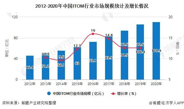 2012-2020年中国ITOM行业市场规模统计及增长情况