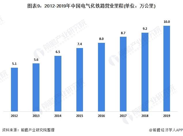 圖表9:2012-2019年中國電氣化鐵路營業里程(單位:萬公里)
