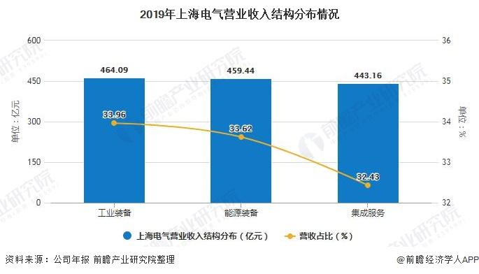 2019年上海电气营业收入结构分布情况