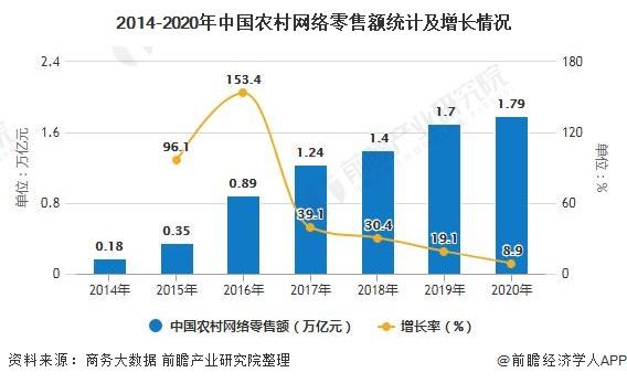 2014-2020年中国农村网络零售额统计及增长情况