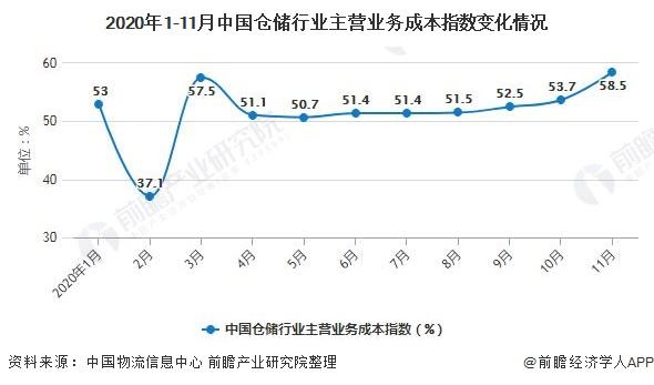 2020年1-11月中国仓储行业主营业务成本指数变化情况