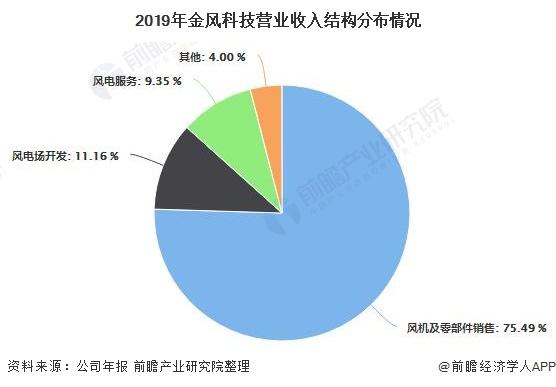 2019年金风科技营业收入结构分布情况