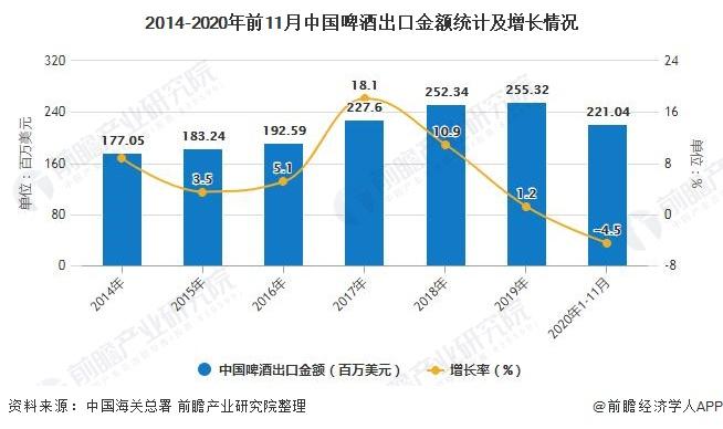 2014-2020年前11月中国啤酒出口金额统计及增长情况
