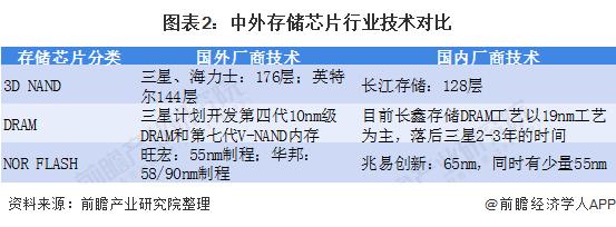 图表2:中外存储芯片行业技术对比
