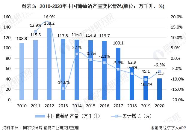 图表3:2010-2020年中国葡萄酒产量变化情况(单位:万千升,%)