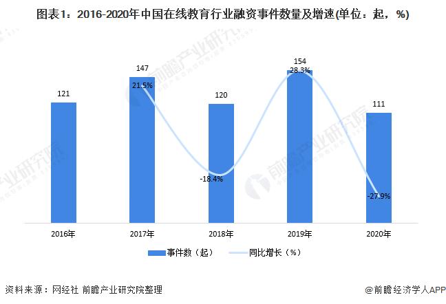 圖表1:2016-2020年中國在線教育行業融資事件數量及增速(單位:起,%)