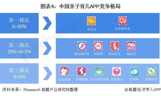 图表4:中国亲子育儿APP竞争格局