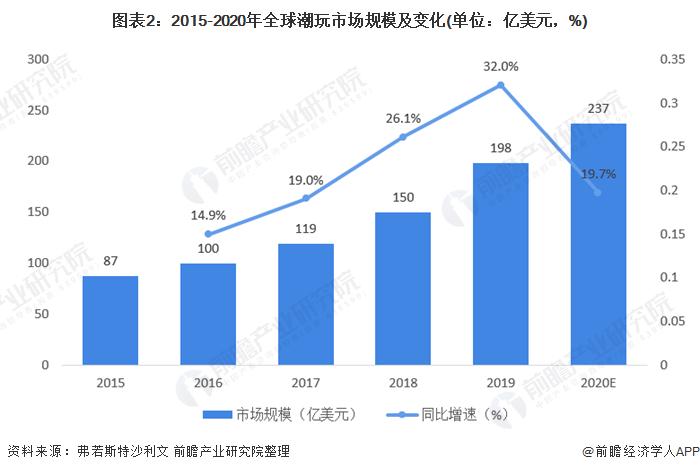 图表2:2015-2020年全球潮玩市场规模及变化(单位:亿美元,%)