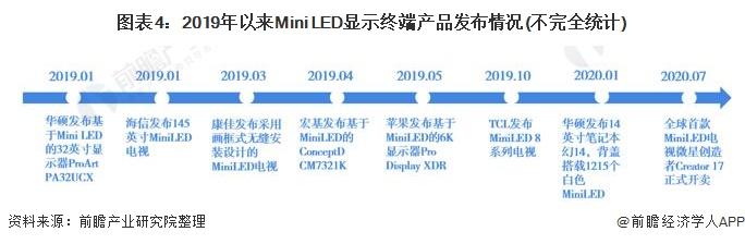 图表4:2019年以来Mini LED显示终端产品发布情况(不完全统计)