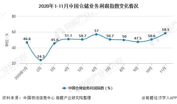 2020年1-11月中国仓储业务利润指数变化情况