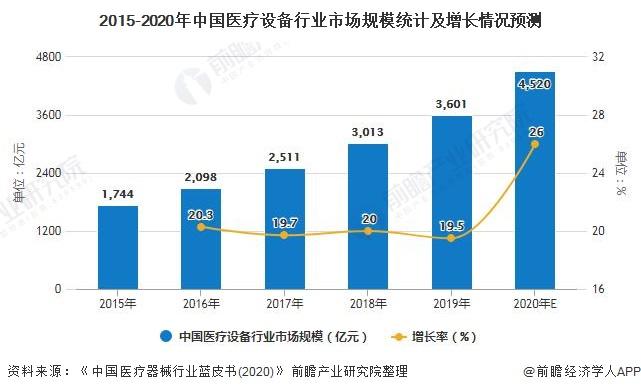 2015-2020年中国医疗设备行业市场规模统计及增长情况预测