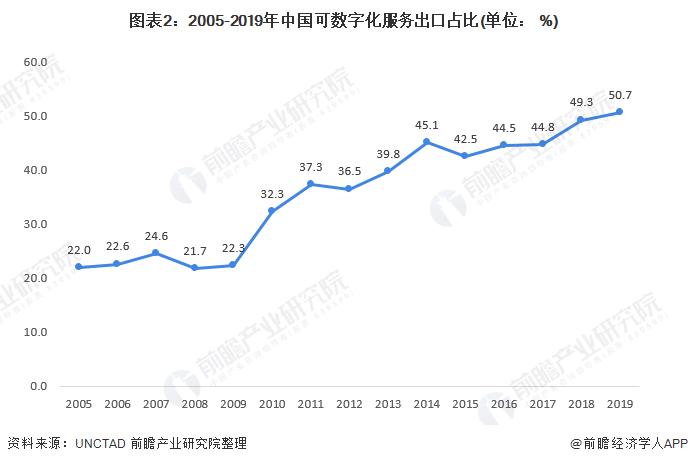 图表2:2005-2019年中国可数字化服务出口占比(单位: %)