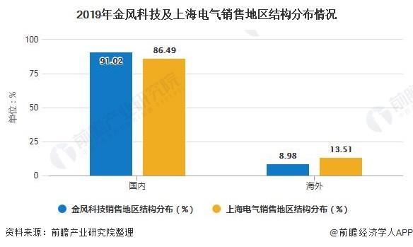 2019年金风科技及上海电气销售地区结构分布情况