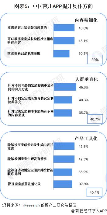 图表5:中国育儿APP提升具体方向