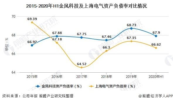 2015-2020年H1金风科技及上海电气资产负债率对比情况