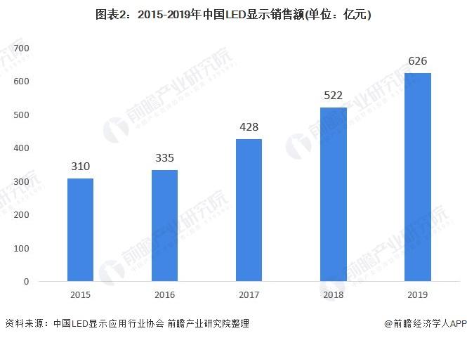 图表2:2015-2019年中国LED显示销售额(单位:亿元)