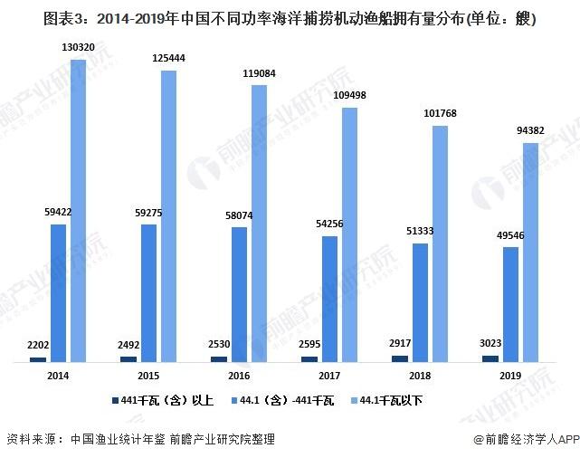 图表3:2014-2019年中国不同功率海洋捕捞机动渔船拥有量分布(单位:艘)
