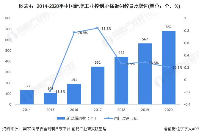 图表4:2014-2020年中国新增工业控制心痛漏洞数量及增速(单位:个,%)