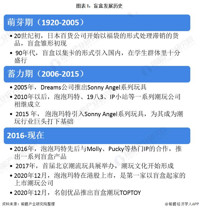 图表1:盲盒发展历史