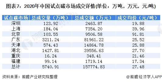 图表7:2020年中国试点碳市场成交详情(单位:万吨,万元,元/吨)
