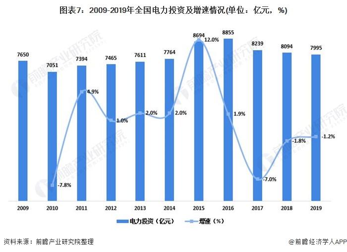 圖表7:2009-2019年全國電力投資及增速情況(單位:億元,%)