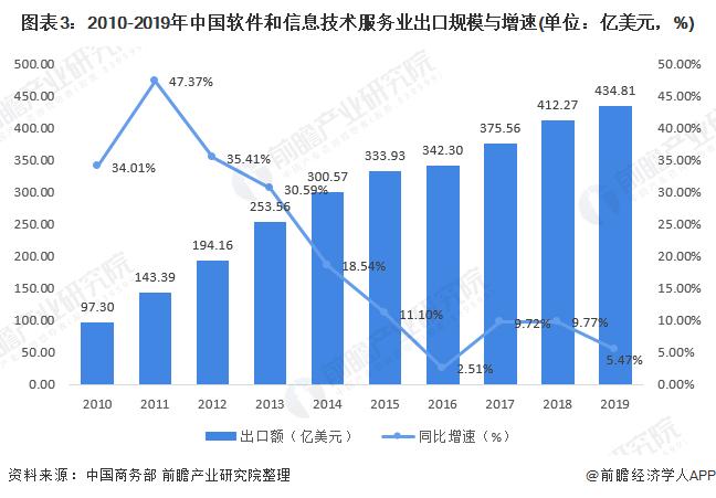 图表3:2010-2019年中国软件和信息技术服务业出口规模与增速(单位:亿美元,%)