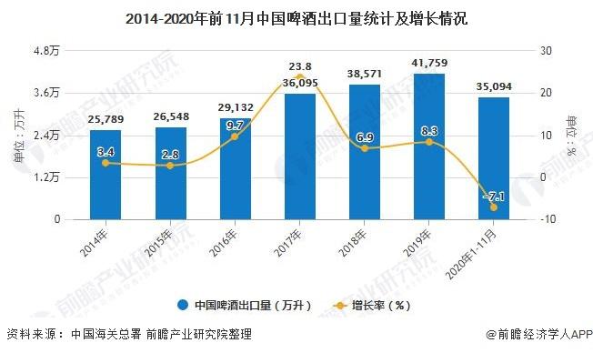 2014-2020年前11月中国啤酒出口量统计及增长情况