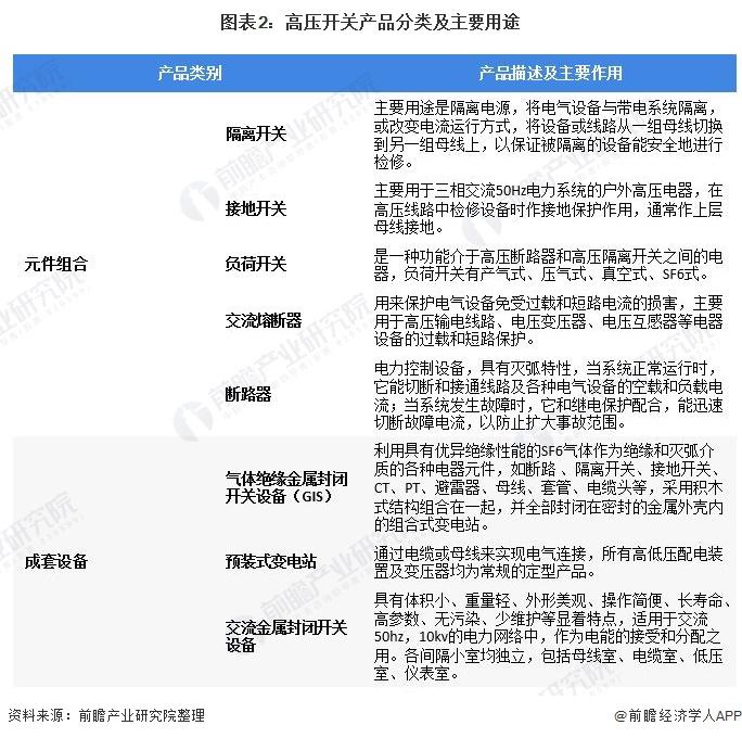 圖表2:高壓開關產品分類及主要用途