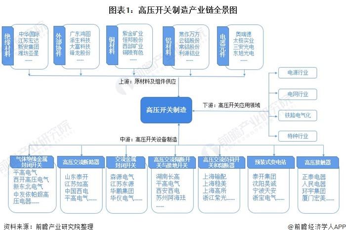 圖表1:高壓開關制造產業鏈全景圖