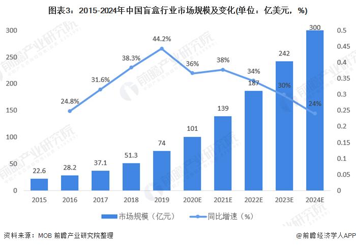 图表3:2015-2024年中国盲盒行业市场规模及变化(单位:亿美元,%)