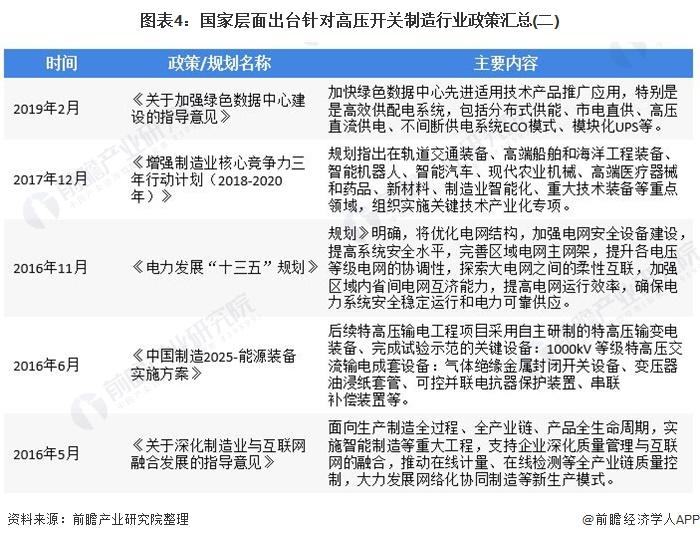 圖表4:國家層面出臺針對高壓開關制造行業政策匯總(二)