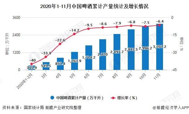2020年1-11月中国啤酒累计产量统计及增长情况