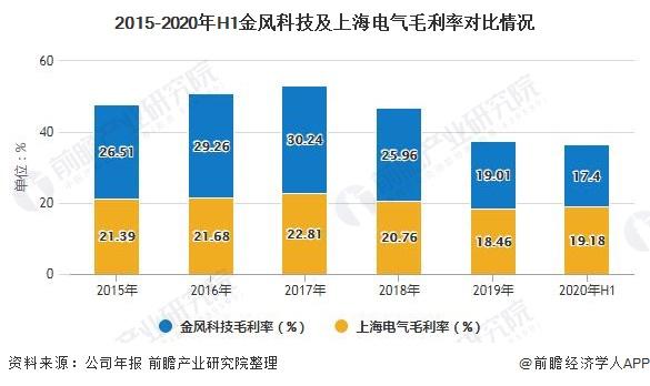 2015-2020年H1金风科技及上海电气毛利率对比情况
