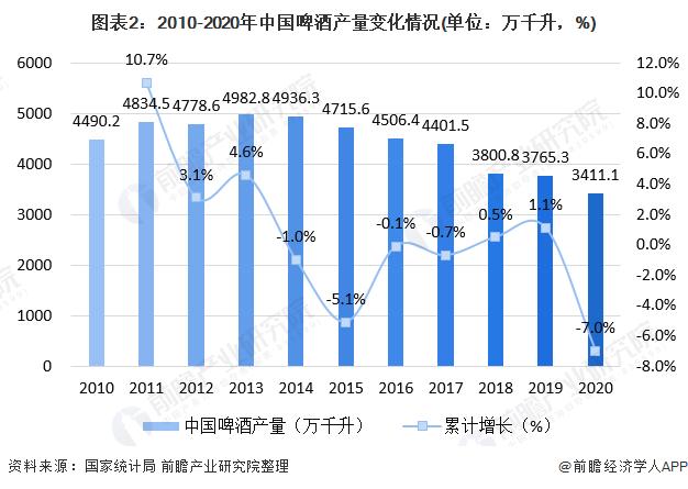 图表2:2010-2020年中国啤酒产量变化情况(单位:万千升,%)
