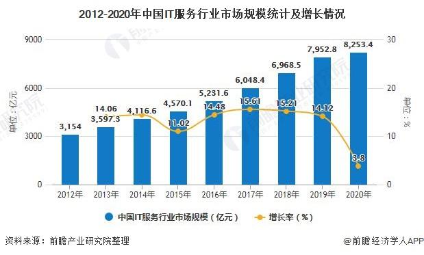 2012-2020年中国IT服务行业市场规模统计及增长情况
