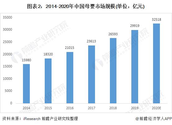 图表2:2014-2020年中国母婴市场规模(单位:亿元)