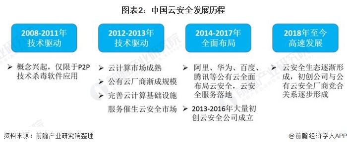 图表2:中国云安全发展历程