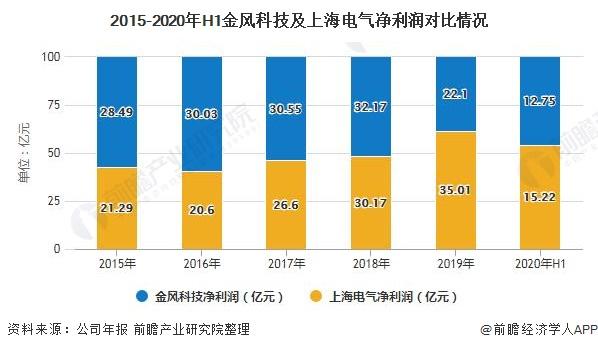 2015-2020年H1金风科技及上海电气净利润对比情况