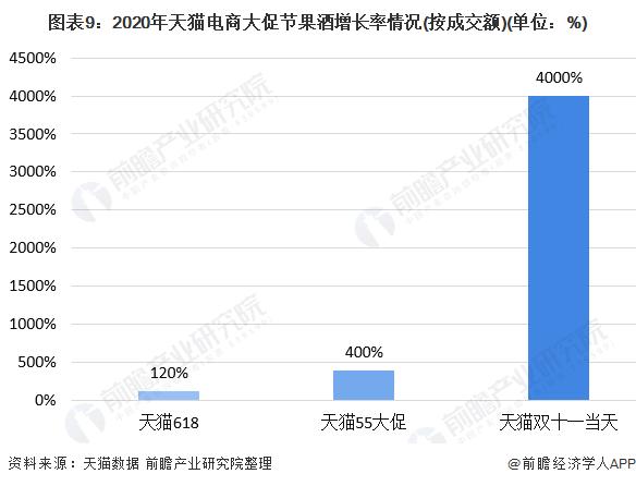 图表9:2020年天猫电商大促节果酒增长率情况(按成交额)(单位:%)
