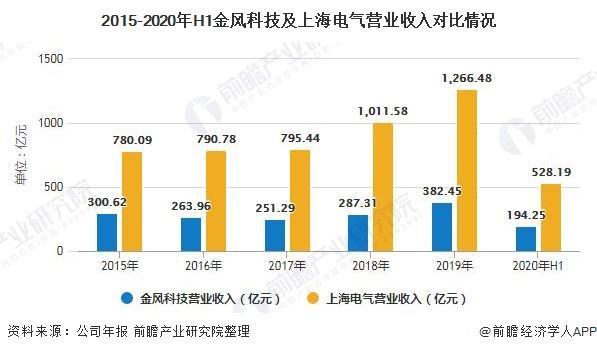 2015-2020年H1金风科技及上海电气营业收入对比情况