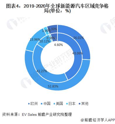 图表4:2019-2020年全球新能源汽车区域竞争格局(单位:%)