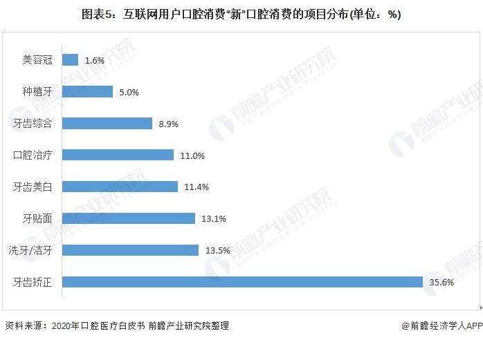 """图表5:互联网用户口腔消费""""新""""口腔消费的项目分布(单位:%)"""