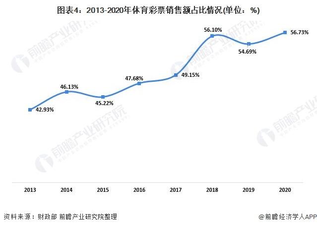 圖表4:2013-2020年體育彩票銷售額占比情況(單位:%)