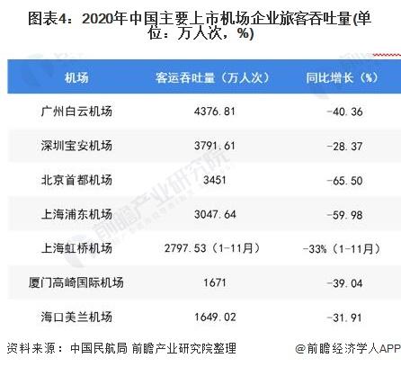 图表4:2020年中国主要上市机场企业旅客吞吐量(单位:万人次,%)